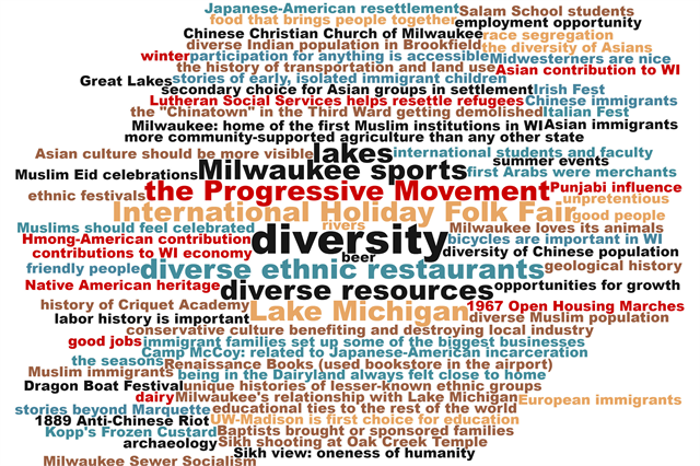 "Suggestions made on Post-It notes during the May 15, 2019 ""Share Your Voice"" new museum multicultural listening session at the Islamic Resource Center were turned into this word cloud, with the most suggested words in the biggest type."