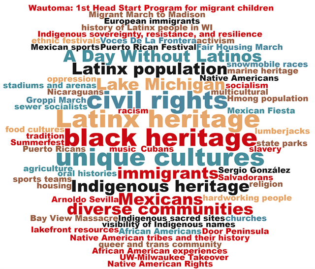 "Suggestions made on Post-It notes during the Wisconsin Historical Society's May 15, 2019 ""Share Your Voice"" new museum listening session with the Latinx community at the United Community Center in Milwaukee were turned into this word cloud."