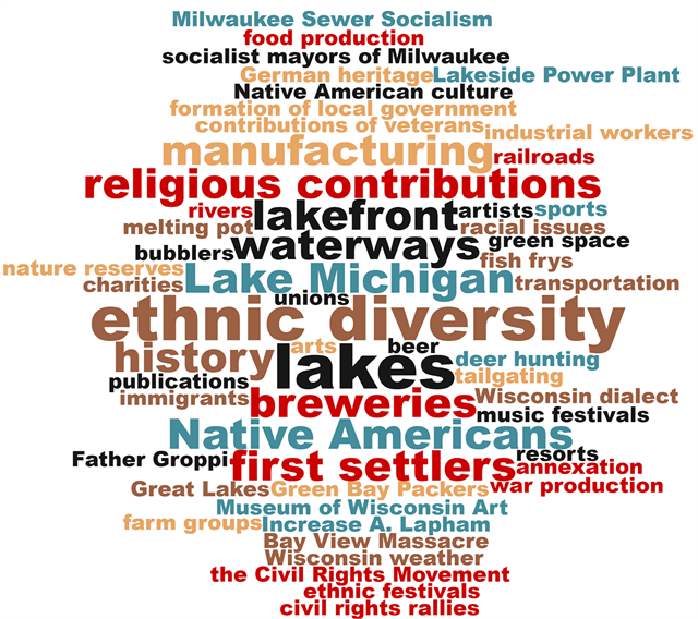 "Suggestions made on Post-It notes during the June 27, 2019 ""Share Your Voice"" new museum listening session at the St. Francis Civic Center were turned into this word cloud, with the most suggested words in the biggest type."