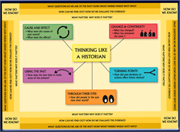 Front side of poster for Thinking Like a Historian.